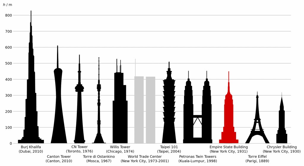 Empire State Building comparazione altezza